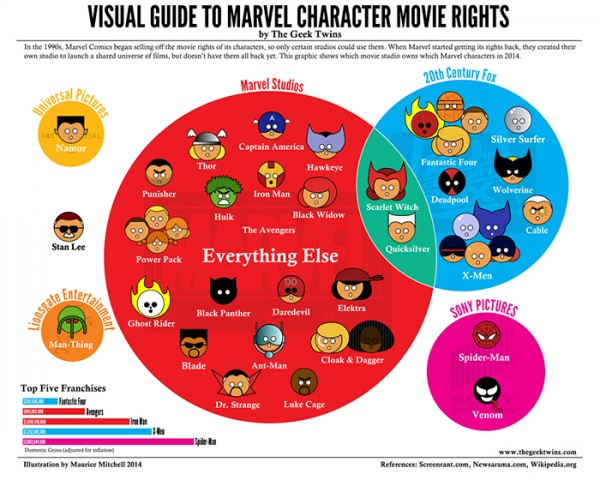 Chart from The Geek Twins